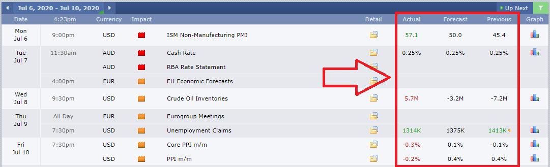 Mengetahui Dampak Event dalam Kalender Forex Factory