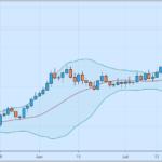 analisa teknikal pada forex trading