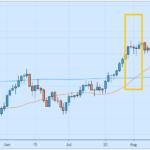 strategi forex trading yang mudah dan profitable